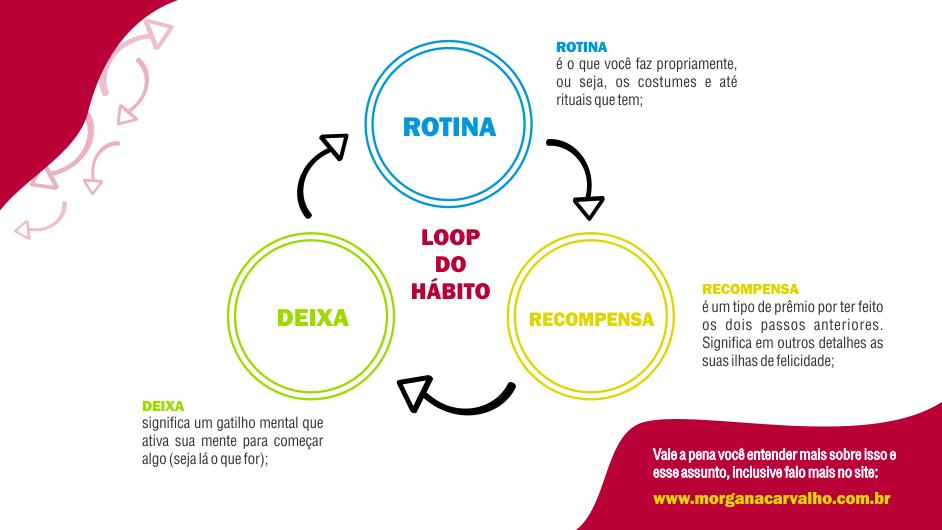 infografico loop do habito morgana carvalho mentora de mentalidade 1 - O PODER DO HÁBITO PARA SE DAR BEM